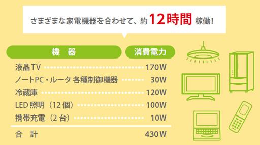 NEC蓄電池5.53kwh停電時の例