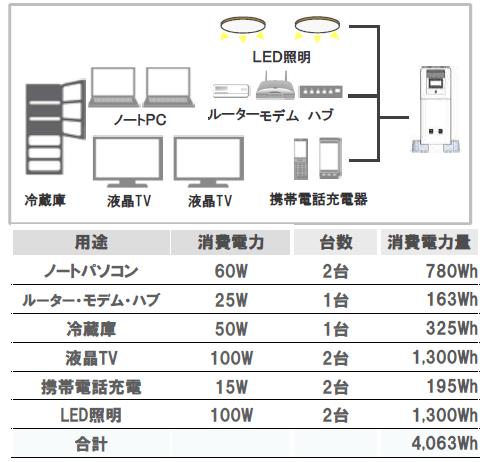 パナソニック蓄電池5kwhの使用事例