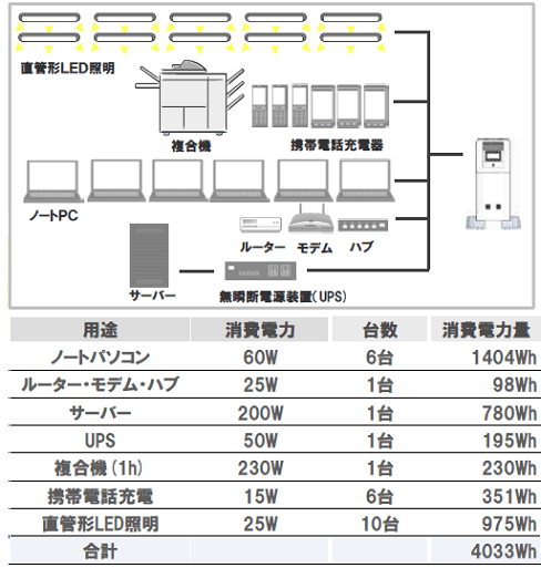 パナソニック蓄電池5kwhの使用事例2