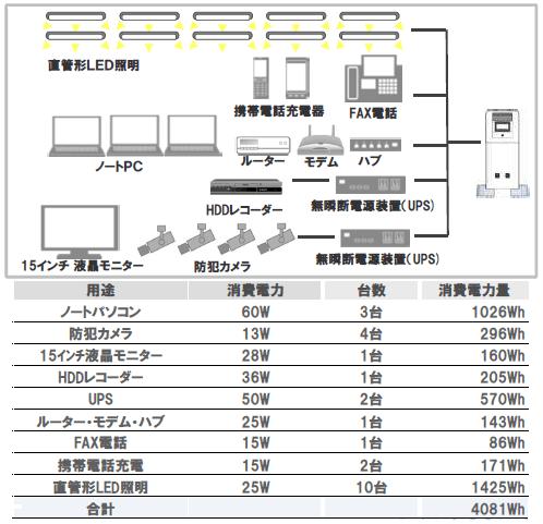 パナソニック蓄電池5kwhの使用事例4