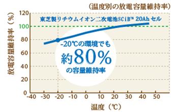 エネグーン80%