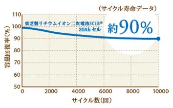 エネグーン90%