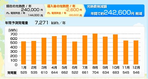 鹿児島県のパナソニックHIT240の発電量