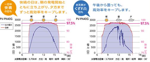 快晴の日は、朝の発電開始とともに立ち上がり、夕方までずっと高効率をキープします。午後から曇っても、高効率をキープします。