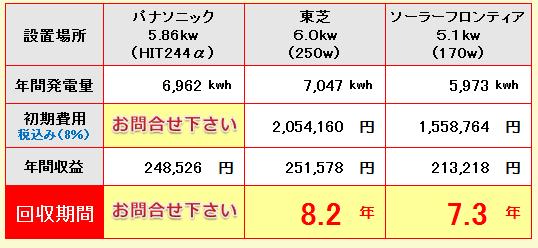 福岡県-パナソニック、東芝、ソーラーフロンティア