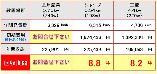 福岡県-長州産業、シャープ、三菱