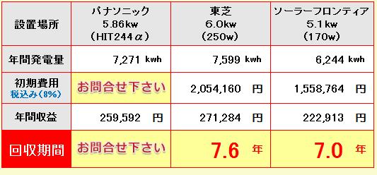 熊本県-パナソニック、東芝、ソーラーフロンティア