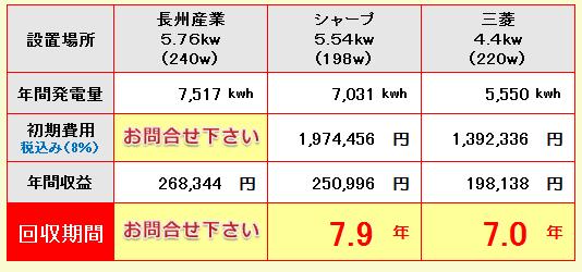 宮崎県-長州産業、シャープ、三菱