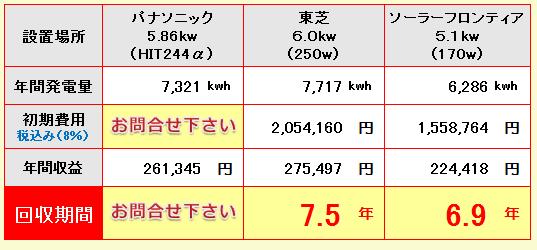 埼玉県-パナソニック、東芝、ソーラーフロンティア
