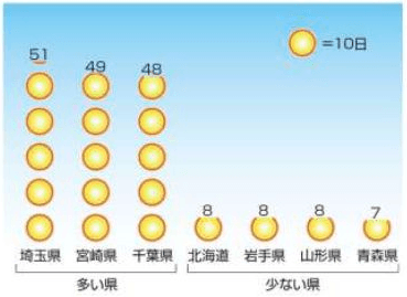 埼玉県の快晴日数