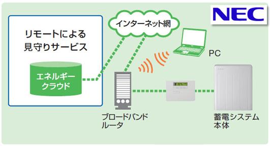 NEC蓄電池7.8kwhの見守りサービス