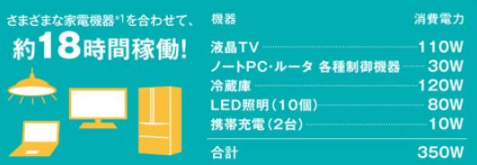 NEC蓄電池7.8kwh停電時の例