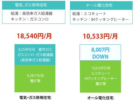 電気ガス併用住宅 18,540円/月 エコキュート住宅 10,533円/月