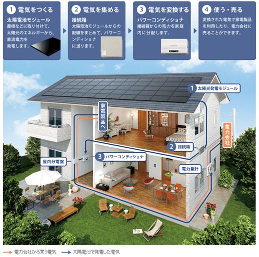 余剰買取制度での太陽光発電システムの仕組み