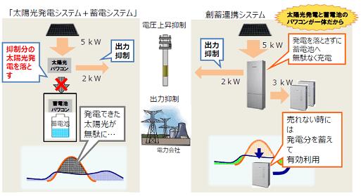 総量規制(電圧抑制)に対応
