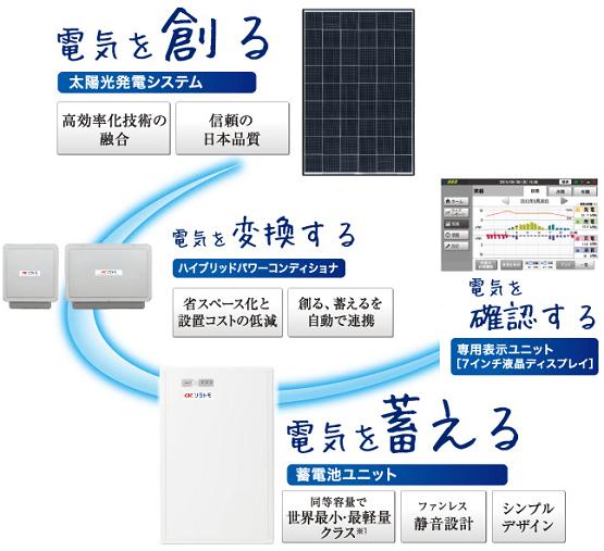 長州産業の太陽光発電連携型蓄電池ユニットの仕組み