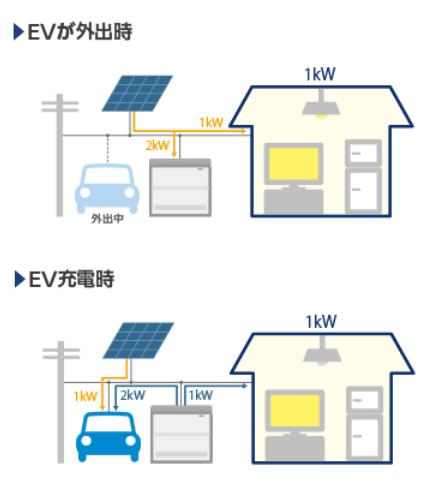 フォーアールエナジー12kwhエネハンド充電器は駐車中と外出中で最適化