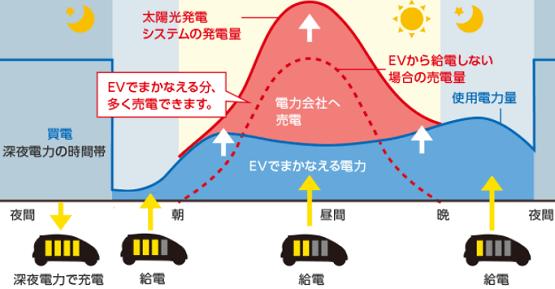 三菱EV用パワーコンディショナ「SMART V2H」の使用モード エコノミーモード