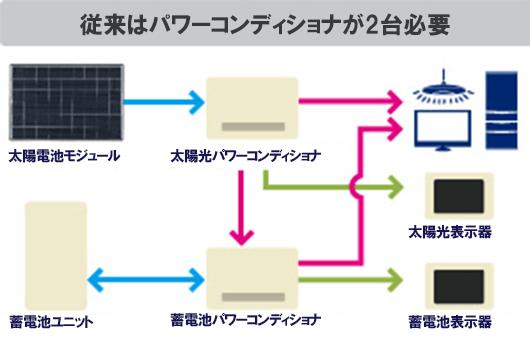 従来型の太陽光発電システムと家庭用蓄電池の接続図