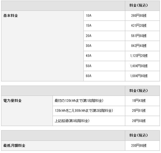 東京電力 従量電灯B・C