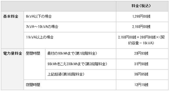 東京電力 朝得プラン