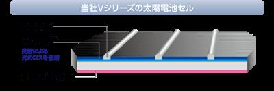 東芝が太陽光発電システム270wは両面受光