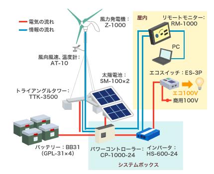 風力発電のメーカー ゼファー