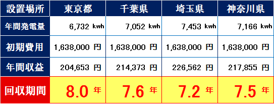 ハンファソーラー200w-東京・千葉・埼玉・神奈川