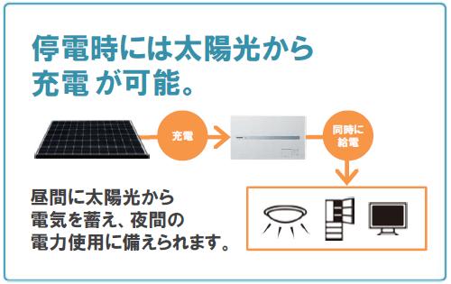 パナソニック1kwh蓄電盤は停電時も充電できる