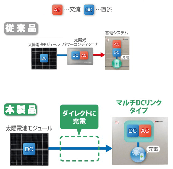 京セラの6.5kwhマルチDCリンクタイプのリチウムイオン蓄電システム