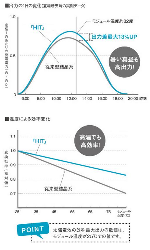 パナソニックパナソニックHIT P247αPlusとHIT P252αPlusの温度特性