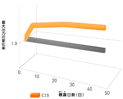 CISソーラーフロンティア185w、180w太陽電池特有の光照射効果