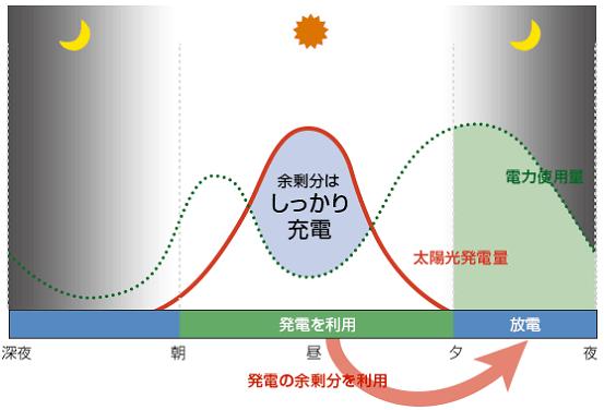 ニチコン11.1kwh/12kwhグリーンモード