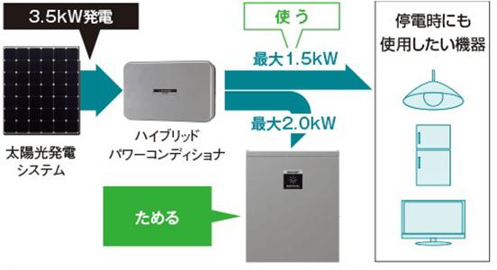 シャープのクラウド蓄電池システム4.2kwhの仕組み