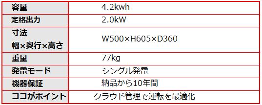 シャープのクラウド蓄電池システム4.2kwhの仕様