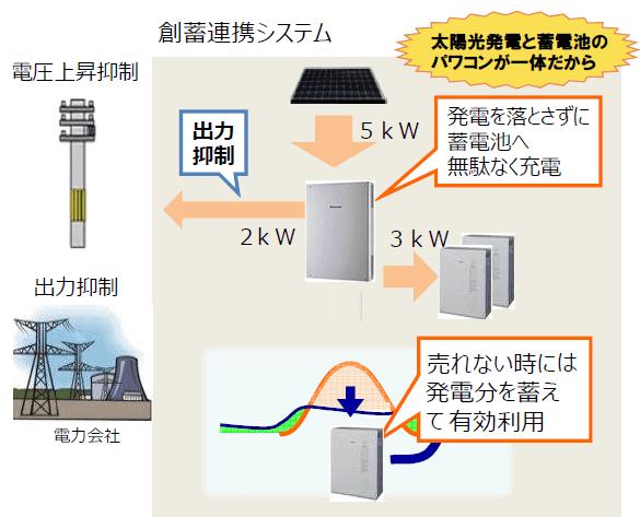 通常の家庭用蓄電池と太陽光発電を使用した場合の抑制
