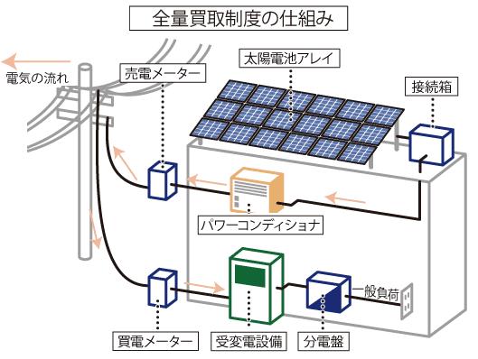全量買取制度での太陽光発電システムの仕組み