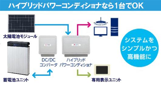 太陽光発電システムと家庭用蓄電池のセット設置の仕組み