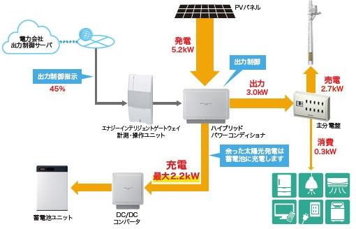 ソーラーフロンティアのハイブリッド蓄電システム