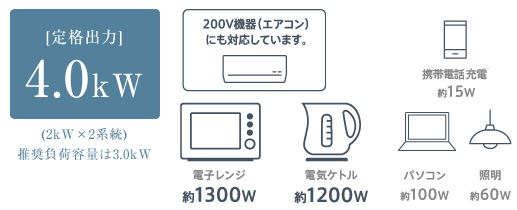 長州産業へやまる蓄電システムは200vも使用可能