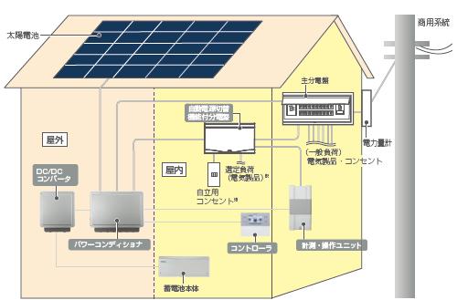 東芝の太陽光発電ハイブリッド蓄電池の設置事例