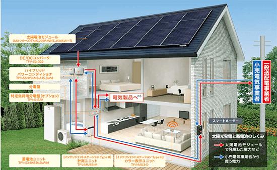 東芝の太陽光発電ハイブリッド蓄電池のシステム構成