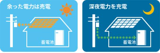 東芝の太陽光発電ハイブリッド蓄電池の経済モード