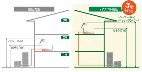 エコキュート 高圧タイプ、パワフル高圧
