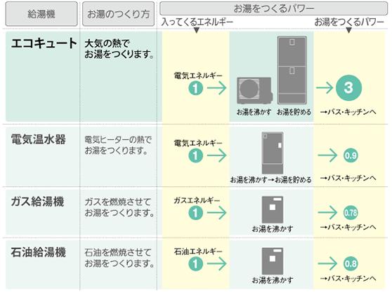 エコキュートとその他の給湯器の比較