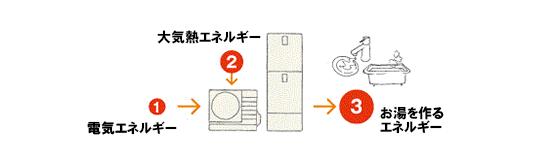 エコキュートと電気温水器