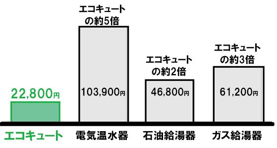 エコキュートと他の給湯器の光熱費比較