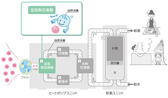 エコキュートの仕組み 空気熱交換器