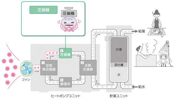 エコキュートの仕組み 圧縮機