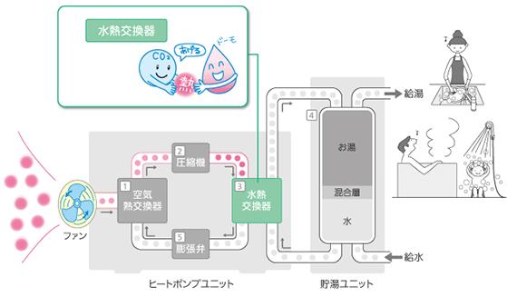 エコキュートの仕組み 水熱交換器